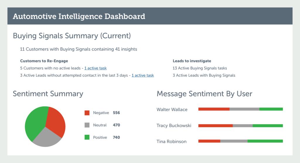 VinSolutions Automotive Intelligence Dashboard